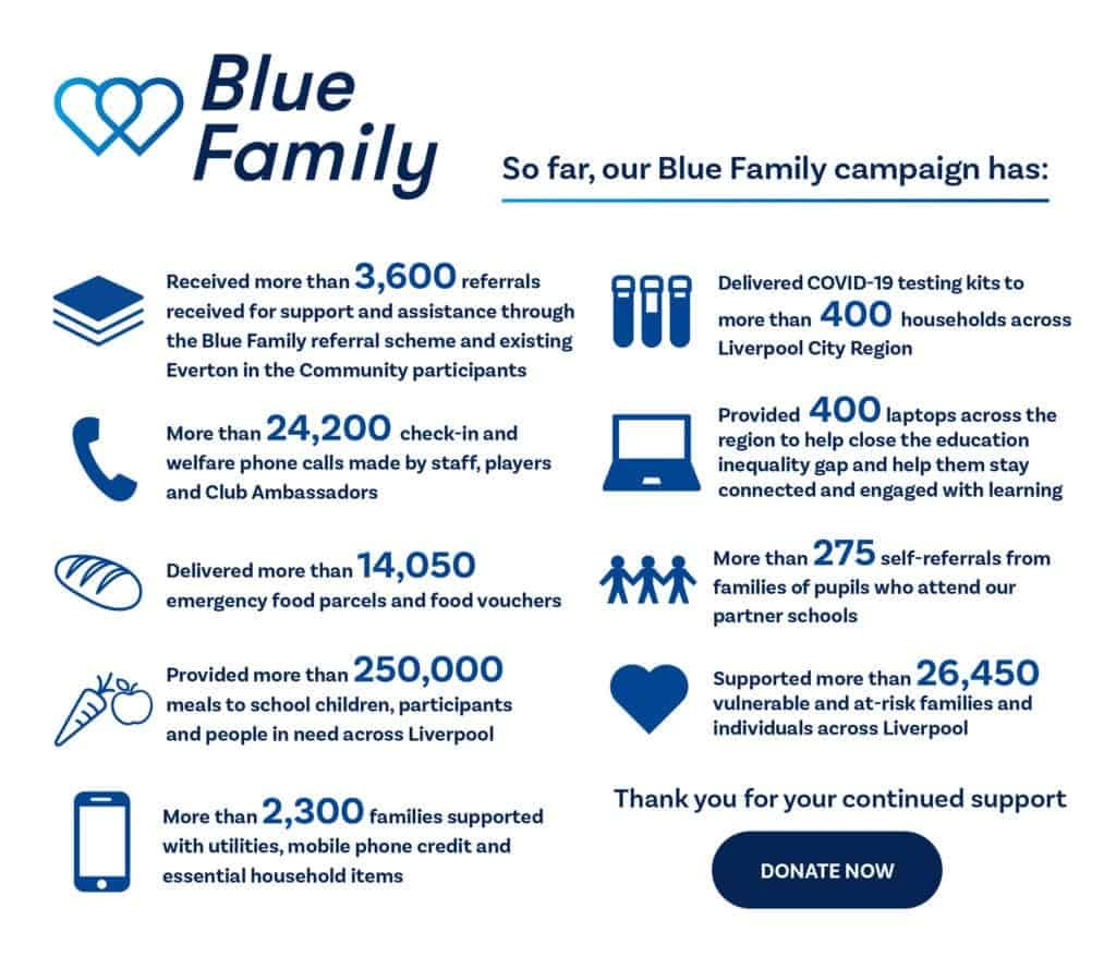 Everton to Increase Blue Family Activity in Response to latest national lockdown